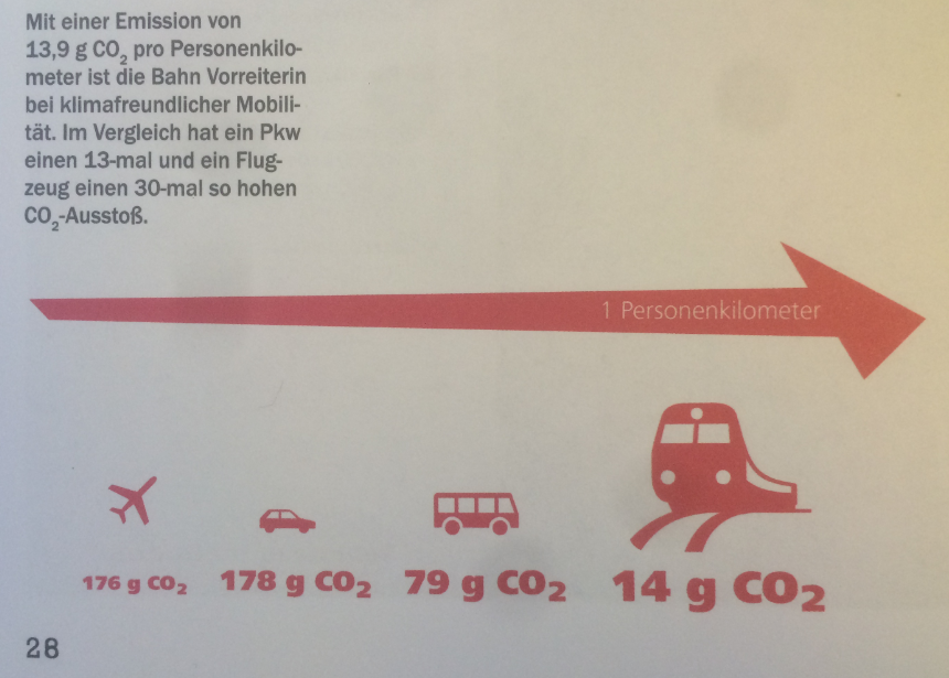 Infographic comparing co2 emissions from car, airplane, bus, train
